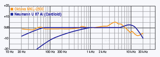 Frequency response chart of Oktava MKL 2500 and Neumann U87.